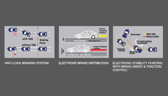 Proton Suprima S - ELECTRONIC STABILITY CONTROL (ESC) WITH BRAKE ASSIST AND TRACTION CONTROL