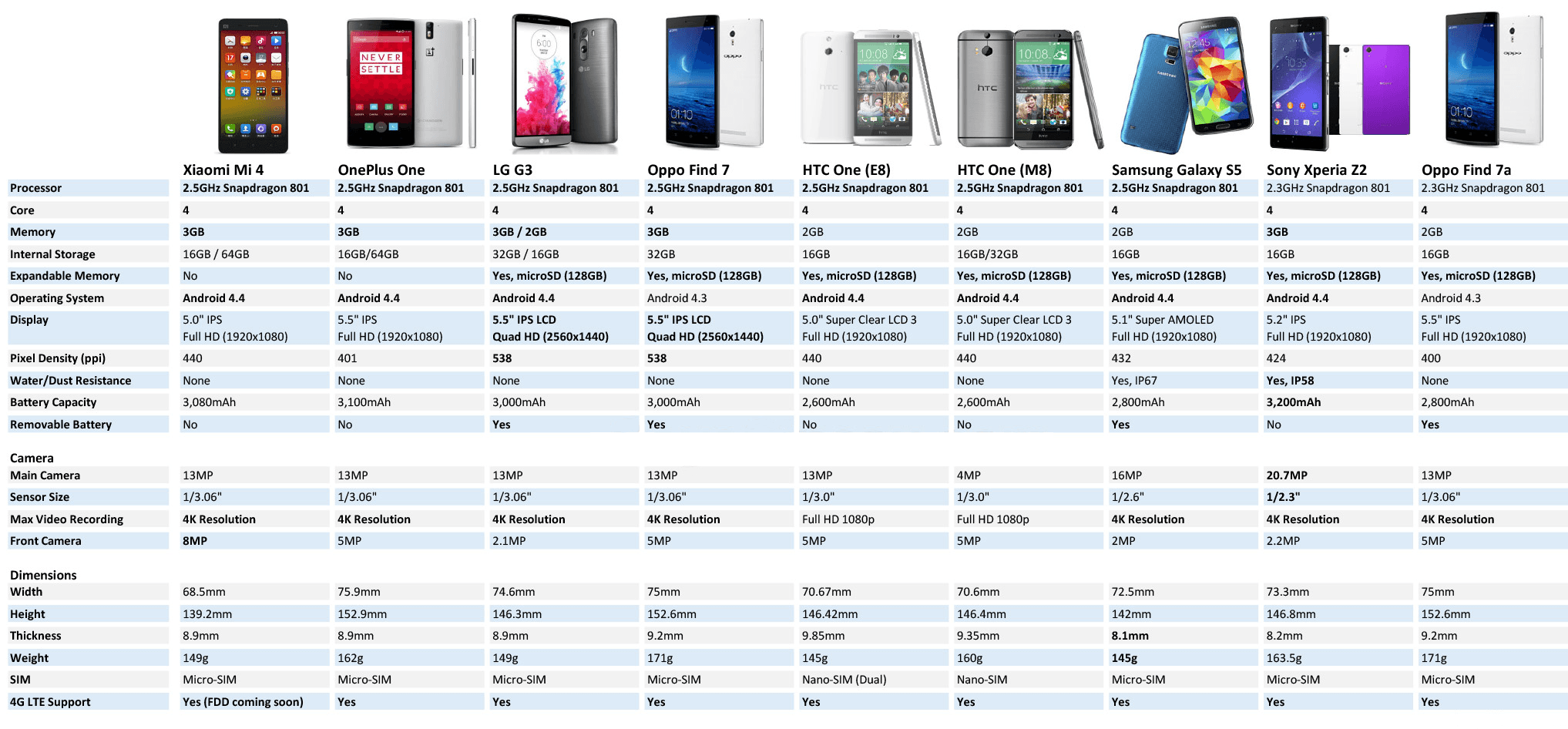140722-xiaomi-mi-4-spec-flagship-comparison.png